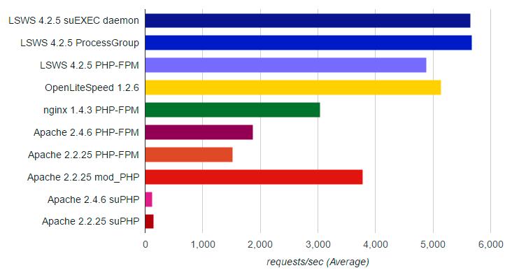 Tropical Server es Partner de LiteSpeed. Te mostramos una comparativa de rendimiento frente a Apache y Nginx