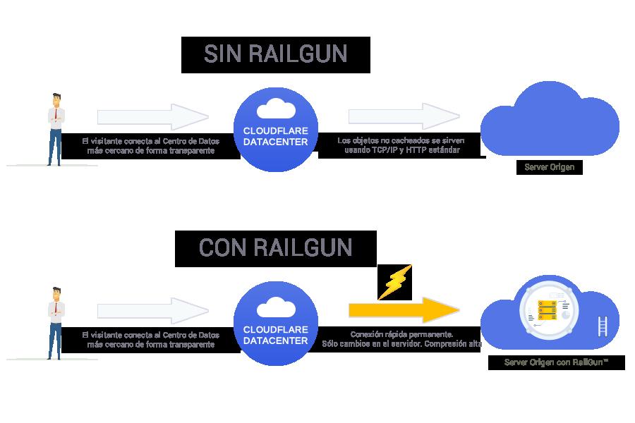 CloudFlare Railgun Infografía