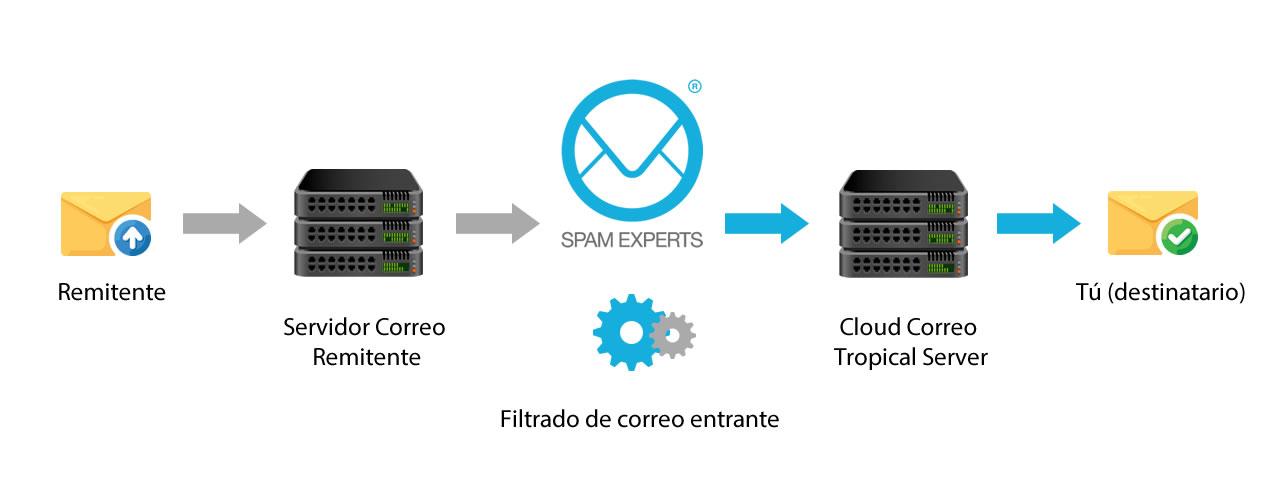 SpamExperts infografia